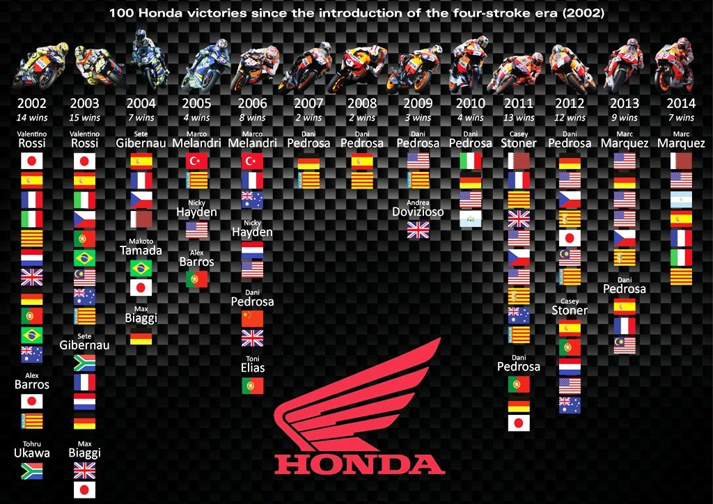 100 vittorie in MotoGP