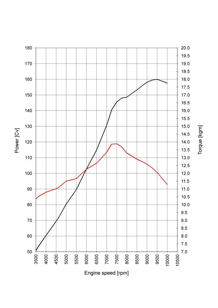 DVT Ducati: il grafico potenza/coppia del nuovo Testastretta
