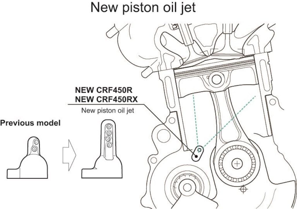 il nuovo getto olio per la CRF450RX/R