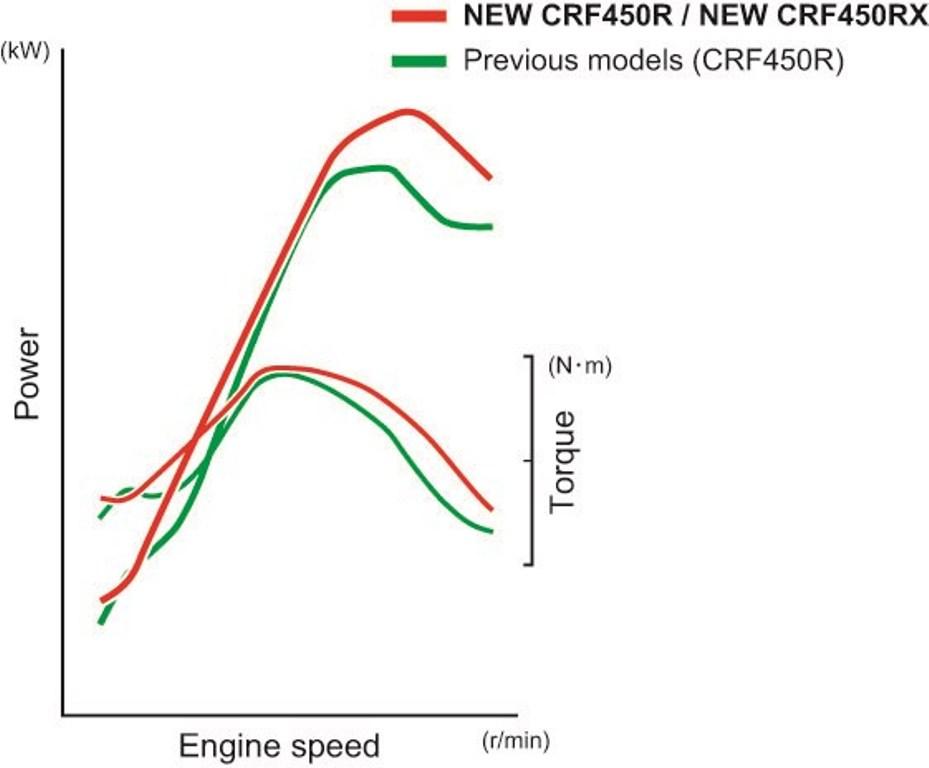le due curve tra la CRF450 R e la RX